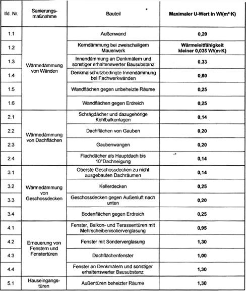 Arch energy infos - U wert fenster tabelle ...